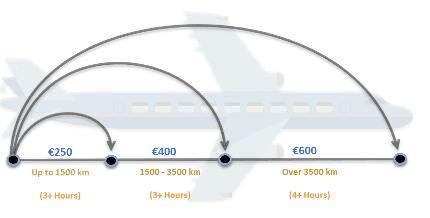 Длительность задержки рейса и расстояние перелета