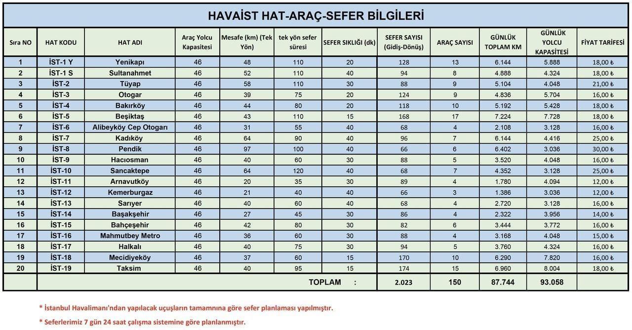 Маршруты автобусов Havaist с ценами и остановками