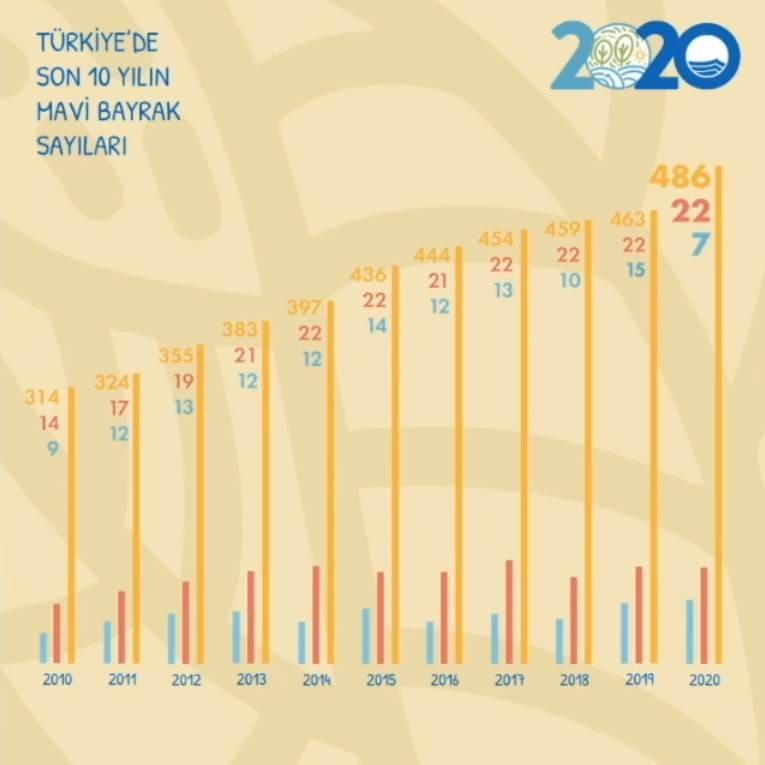 Пляжи Турции Международный сертификат